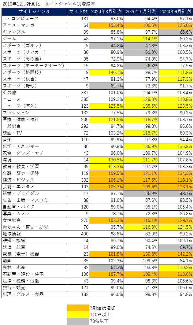 【2020年ニュースサイト調査】コロナ禍においてニュースサイト利用者が増加 緊急事態宣言後、地方紙176%、TV局146%、全国紙125.4%に